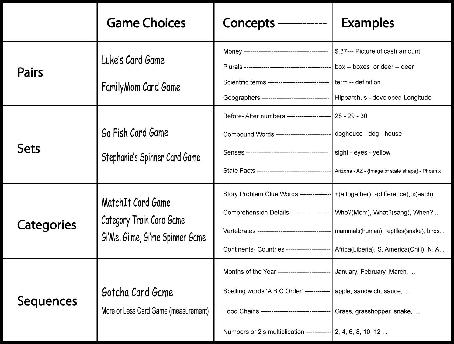 Custom Printable Games using nine different game rules. Each game prints out with the cards, rules, answer keys, tokes, spinners, whatever is required to play the specific game.